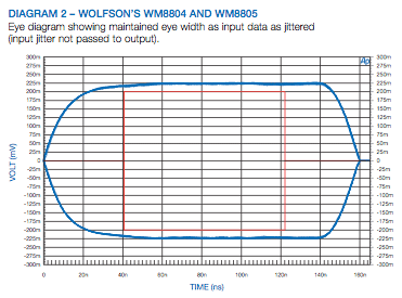 WM8804 Eye Diagram
